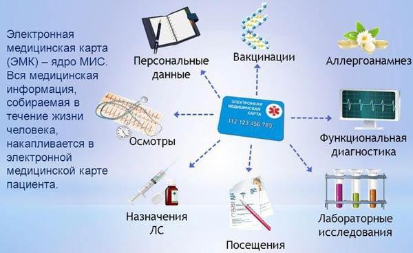 Электронная медицинская карта амбулаторного пациента